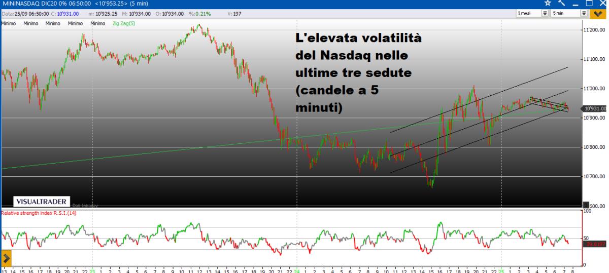 La volatilità impazza